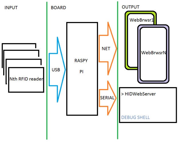 MySQL-based scalable RFID reader with a WebServer(AJAX